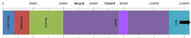 Graphic of word count for various writing